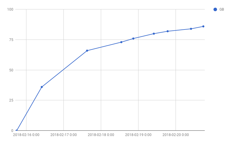 chart: size of PostgreSQL data directory over time